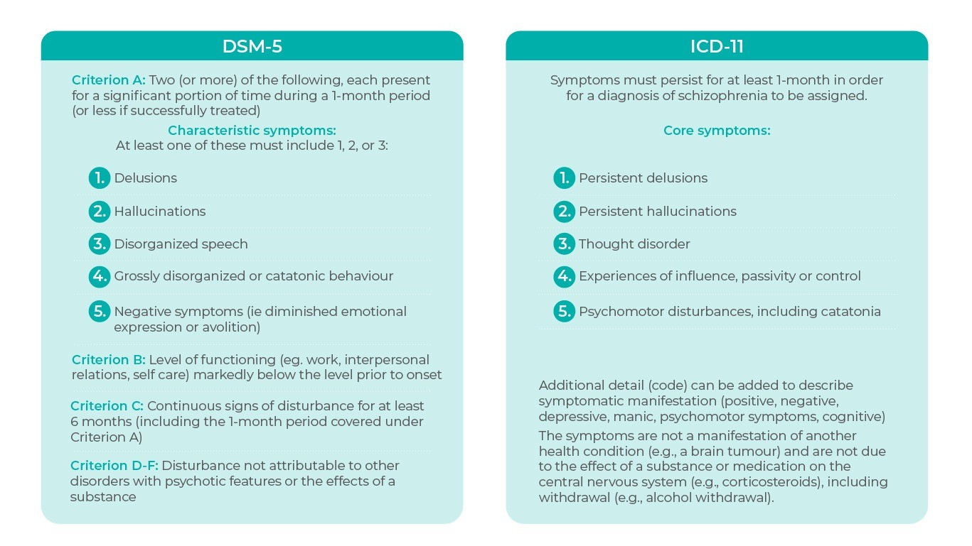 ICD and DSM Criteria for schizophrenia - comparison