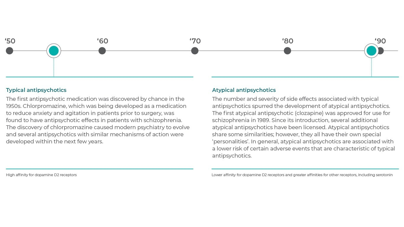 Timeline of the introduction of antipsychotic medicines