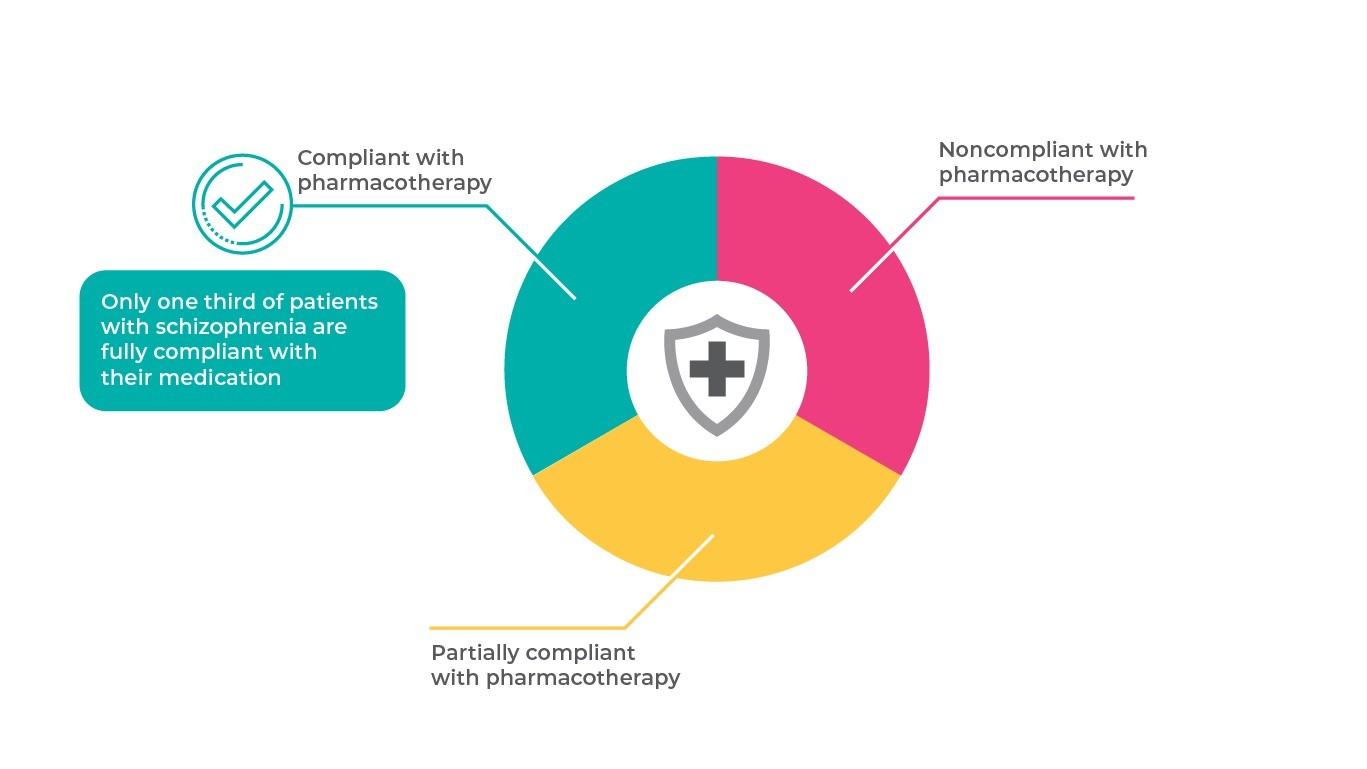 Compliance with pharmacotherapy in schizophrenia