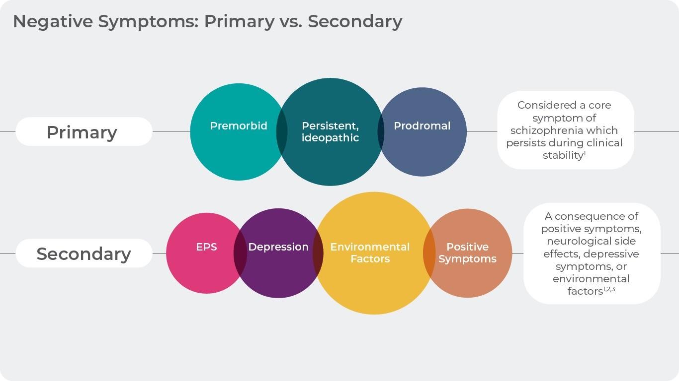 Negative symptoms in schizophrenia: primary and secondary.